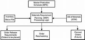 Mrp Flow Diagram