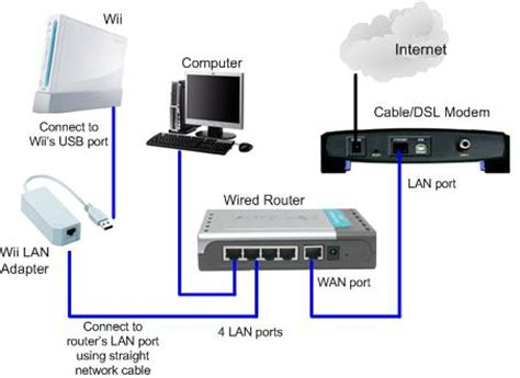 Using Wii Lan Adapter Access Internet Through Wired Network
