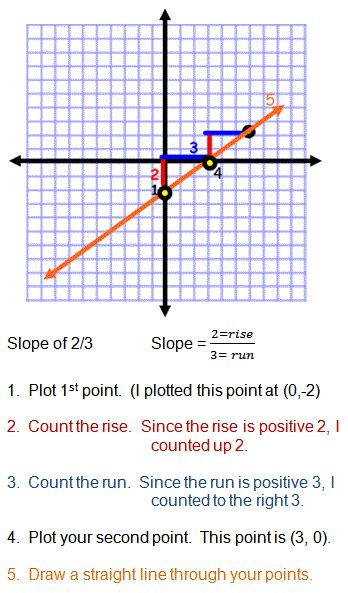 Slope Grapher by Graphing Slope