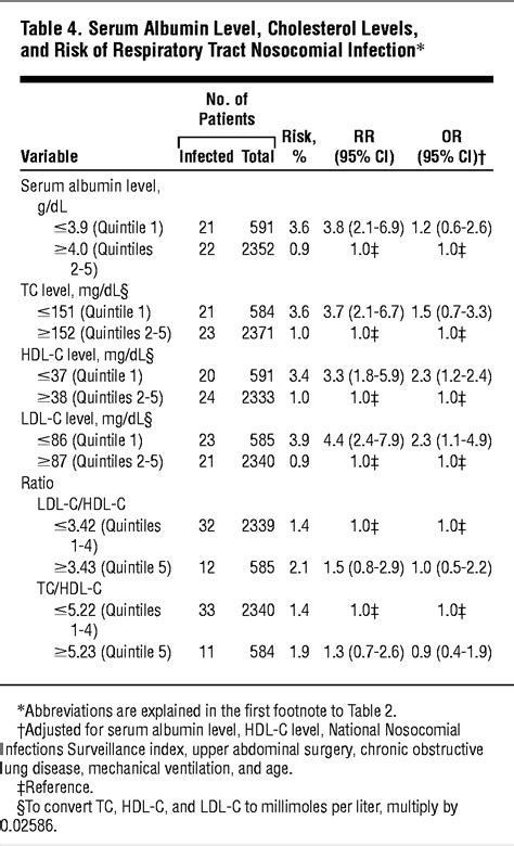 Cholesterol and Serum Albumin Levels as Predictors of