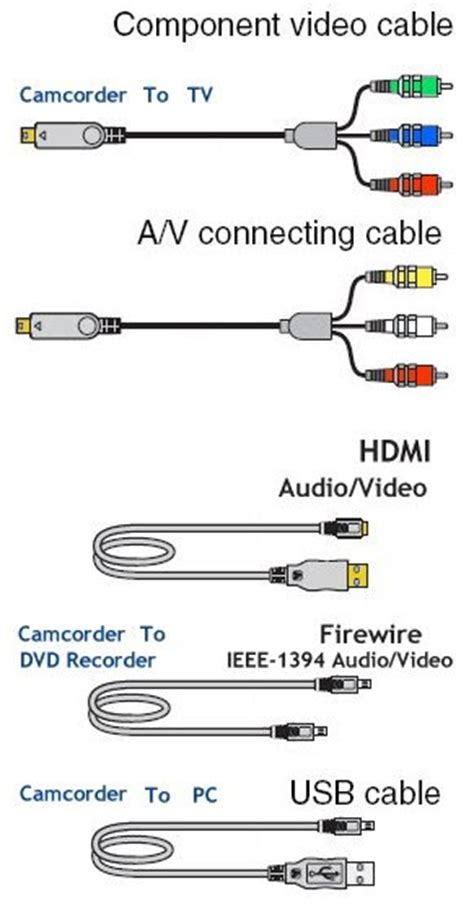 How Hookup Camcorder Vcr Dvd Recorder Computer