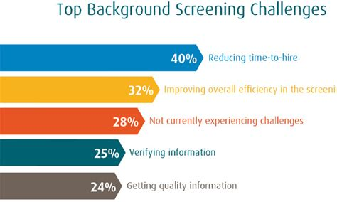 Hireright Background Check Process Background Screening Takes Much Time Say Employers