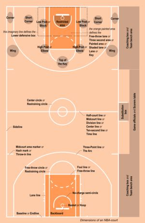 rules  basketball wikipedia