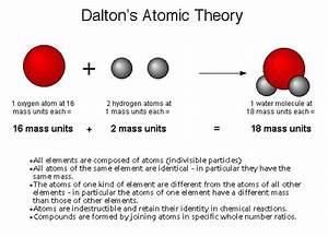 Dalton U2019s Atomic Theory  1803   U2013 History Of The Atom