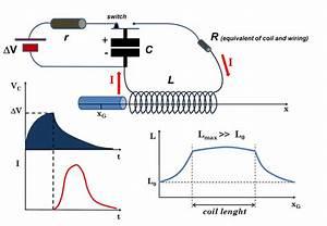 Coil Gun Working  Schematic Representation Of The Rlc