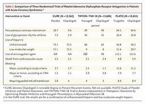 Ticagrelor Versus Clopidogrel In Acute Coronary Syndromes