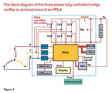 Control Three Phase Full Wave Rectifier With Fpga
