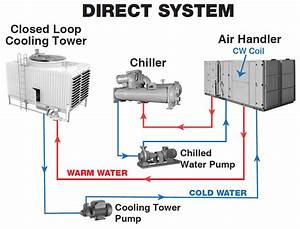 How Do Cooling Towers Work