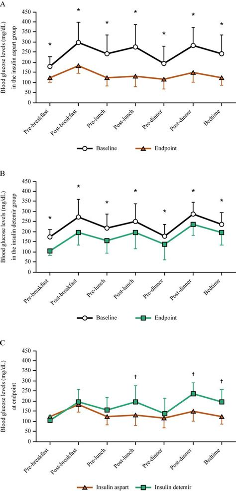mealtime dosing   rapid acting insulin analog reduces