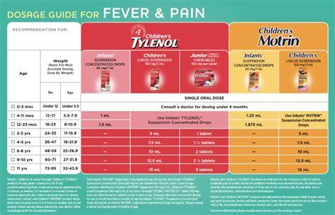 difference  childrens tylenol childrens