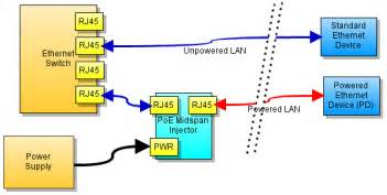 Poe Cable Diagram by 4 Channel Power Ethernet Midspan Injector