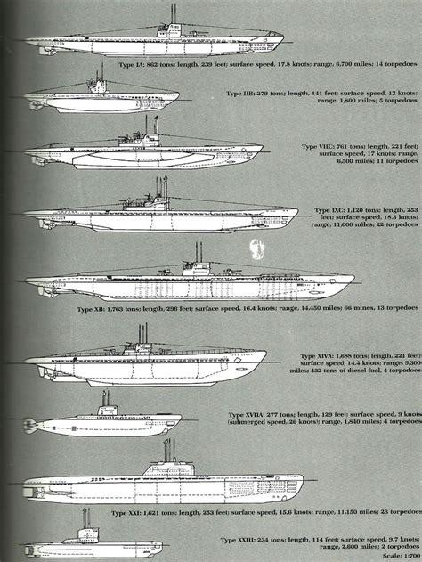 Types Of German U Boats by Type Ia Type Iib Type Viic Type Ixc Type Xb Type Xiva