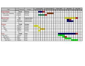 Gantt Chart Template For Excel 2010 Custom Gantt Charts For Microsoft Excel