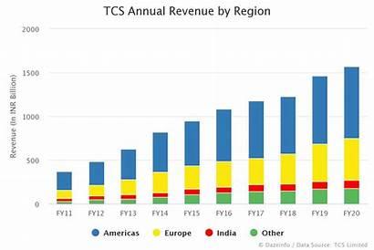 Greece Revenue Tcs Annual Region Europa Reliance