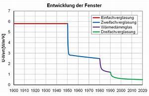 U Wert Fenster Berechnen : stern raum related keywords suggestions stern raum long tail keywords ~ Themetempest.com Abrechnung