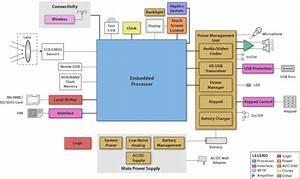 Block Diagram  Sbd
