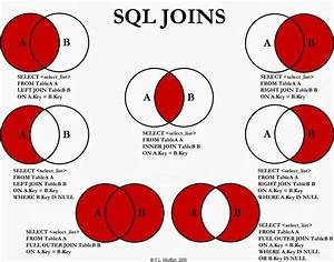 Sql Cheat Sheet With Venn Diagrams