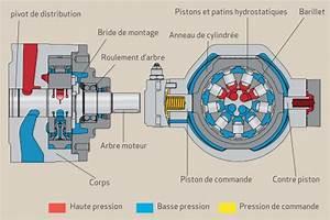 Fonctionnement Pompe Hydraulique : hydraulique de la m canique des fluides la transmission de puissance pompe pistons radiaux ~ Medecine-chirurgie-esthetiques.com Avis de Voitures