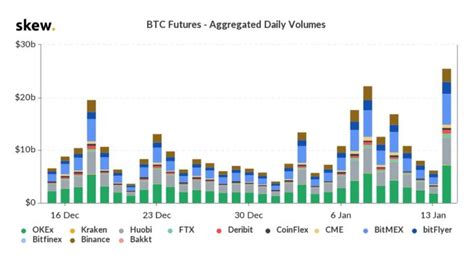 The chicago mercantile exchange group announced that it will launch bitcoin options contracts early next year to complement its bitcoin futures. CME Bitcoin Futures See Open Interest Surge as Global ...