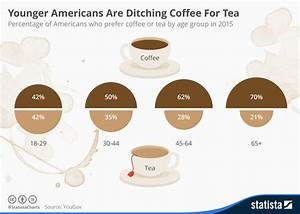 Coffee Explanation Chart Younger Americans Ditching Coffee For Tea Jewish