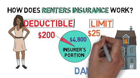 Renters Insurance 101 (apartment Hunting 2/3)
