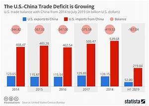 Us Trade Deficit Chart 2018 Chart The U S China Trade Deficit Is Growing Statista