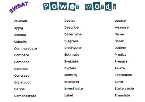 verbs to use in resume active verb list writing and