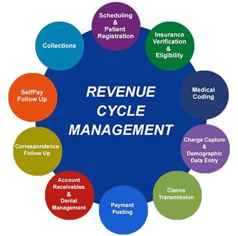 Medical Billing Outsourcing Handles Revenue Cycle. Types Of Management Courses Color Print Test. Discount Business Class To Europe. Pancreatic Cancer Treatment Options. Trip To Disney World Packages. Corporate Credit Analysis Training. Western Caribbean Cruise Lines. Internal Audit Risk Assessment Questionnaire. Will Bankruptcy Affect My Spouse