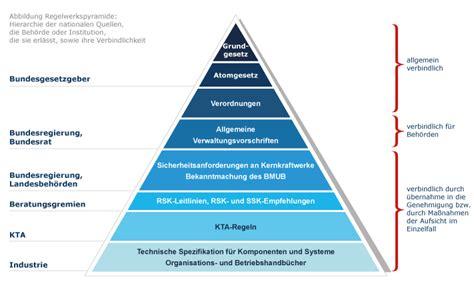 deutsches regelwerk kerntechnisches regelwerk