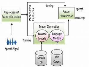 System Architecture Of For Automatic Speech Recognition