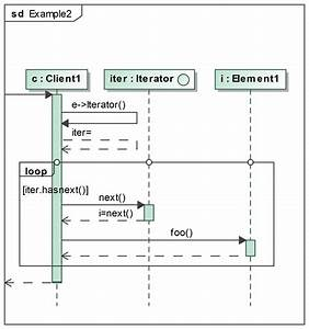 How Do You Model A Java For Each Loop On A Uml Sequence