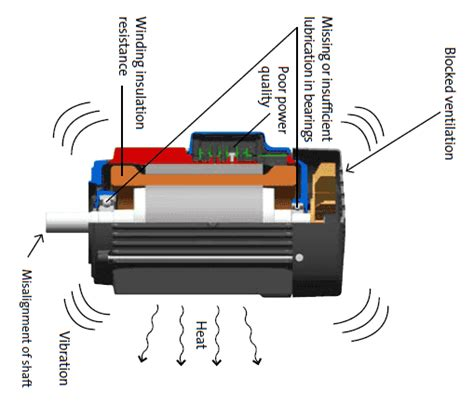 Electric Motor Maintenance by Electric Motor Maintenance Studyelectrical