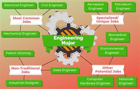 jobs  engineering majors  university network