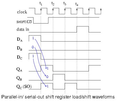 Shift Registers Parallel Serial Out Piso Conversion