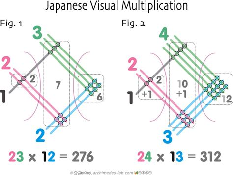 Check Out The Simple Way Japanese Kids Learn Multiplication Worldtruthtv