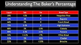 What is the Baker's Percentage? | Video | Stella Culinary ...