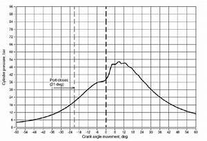 Indicator Diagram Of Diesel Engine D U2013120  U2013 The Optimal