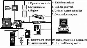 The Schematic Diagram For Engine Bench Testing