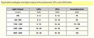 Lumen Watt Tabelle Led : led lumen chart ih8mud forum ~ Eleganceandgraceweddings.com Haus und Dekorationen