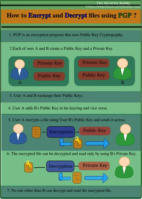 infographic how to encrypt and decrypt files using pgp the security buddy