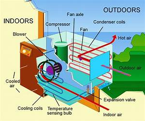 Ask Our Experts  Central Air Or Window Air Conditioning
