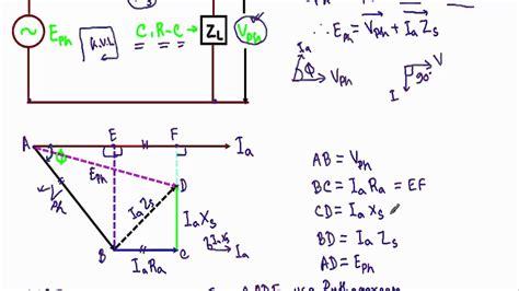 alternator phasor diagram  leading power factor load
