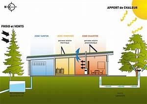 Maison Bioclimatique Passive : les performances nerg tiques de la maison bioclimatique ~ Melissatoandfro.com Idées de Décoration