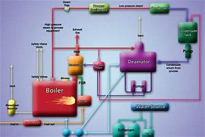 What Are Major Boiler Components Of A Boiler System