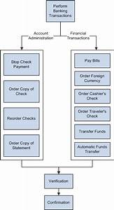 Peoplesoft Enterprise Banking Transactions 9 1 Peoplebook