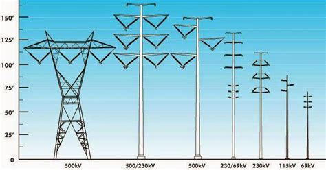 types  transmission towers electrical engineering pics