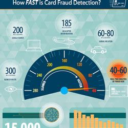 Credit card unusual activity | 844.700.1129. Card Services for Credit Unions | Visual.ly