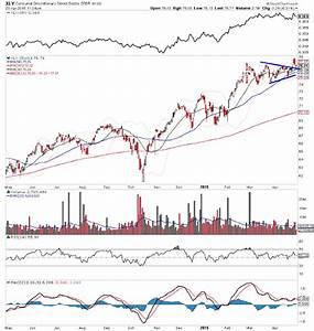Jcp Stock Chart Is Jc Penney Stock Jcp Setting Up For A Move Higher