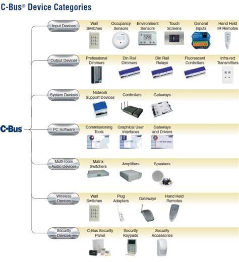 Ltd Wiring Diagrams Wiring Diagram Symbols Wire Diagrams
