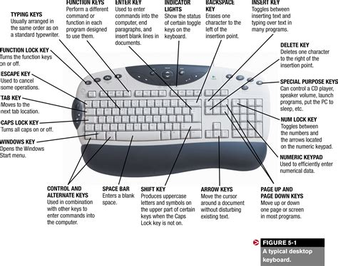 Best Photos Of Function Keys On Keyboard Meaning